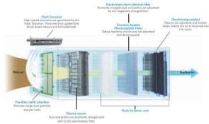Daikin Φωτοκαταλυτικός Καθαριστής με λειτουργία ύγρανσης